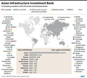AIIB chart